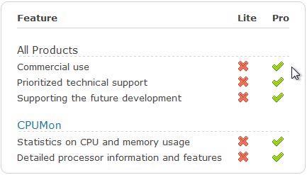 CPUMon Lite és Pro