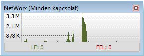 NetWorx grafikon